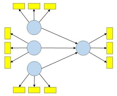 شاخص های برازش در تکنیک حداقل مربعات جزئی با نرم افزار اسمارت PLS