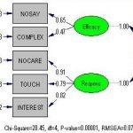 نحوه تفسیر نمودارهای استاندارد و معنی داری در تحلیل عاملی تأییدی در لیزرل