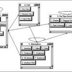 گام های فرآیند تحلیل شبکه ای