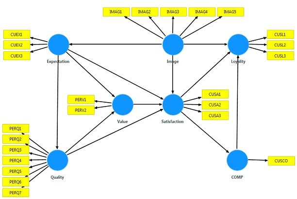 برطرف شدن نیاز به حجم بالای نمونه در مدل سازی معادلات ساختاری