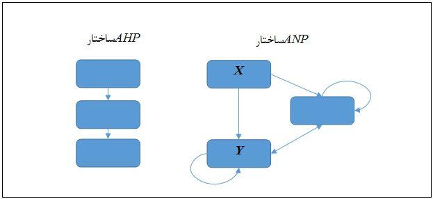 رتبه بندی ابعاد و شاخص ها توسط روش ANP
