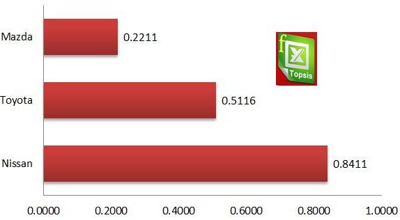تحلیل آماری با تکنیک تاپسیس(TOPSIS)