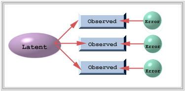 تفاوت مدل سازی معادلات ساختاری با روش کمترین توان دوم جزئی