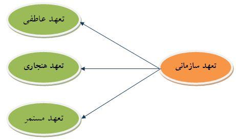 مثالی از مدل معادلات ساختاری