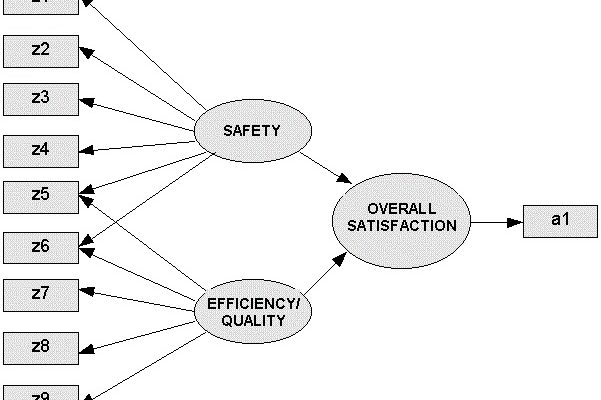 روش مدلسازی معادلات ساختاری