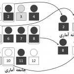 حجم نمونه در مدل سازی معادلات ساختاری
