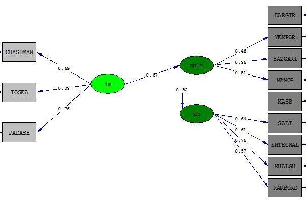 مدل معادلات ساختاری